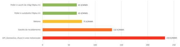 Fig. 1 – Grafico costo unitario dell'energia (=1 MWh) per i diversi combustibili